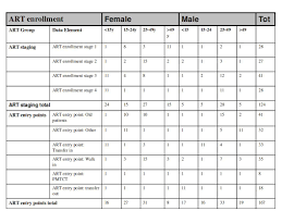 Data Table Design Dhis2 User Guide