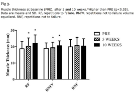 training to failure or just training to fail u2022 stronger by science