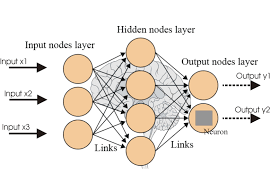 the evolution and core concepts of deep learning u0026 neural networks