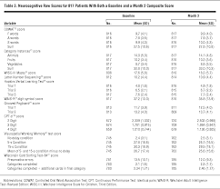 neurocognitive effects of antipsychotic medications in patients