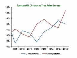 tree sales vs clinton states and the