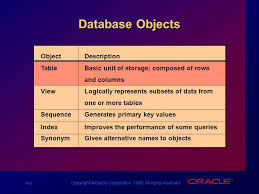 Alter Table Modify Column Oracle Copyright Oracle Corporation All Rights Reserved Introduction