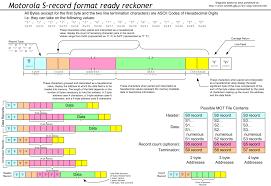 srec file format wikipedia