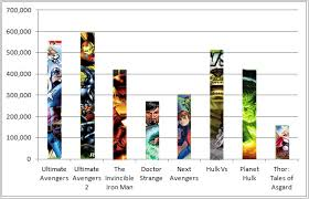 dc vs marvel film gross flashback universe blog how are comic book animated movies doing