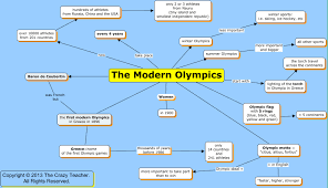 What Is A Concept Map Maps Archivi The Crazy Teacher U0027s Blog The Crazy Teacher U0027s Blog