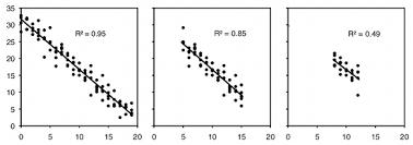 correlation and linear regression handbook of biological statistics