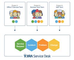 Ops It Service Desk How Jira Service Desk Approaches Itsm Atlassian Blog