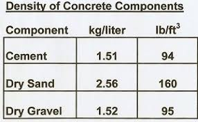 How To Calculate Cubic Yards Of Gravel Making Concrete