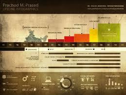 Badass Resume Prachod Resume Visual Ly