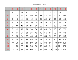 multiplication times table chart multiplication times table chart 1 12 templates loving printable