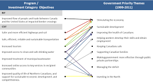 infrastructure canada final report joint evaluation of