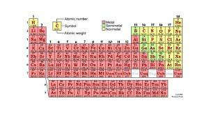 how does the modern periodic table arrange elements periodic table notes feb 16 write everything in black font ppt