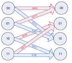 Trellis Encoder Implementing The Viterbi Algorithm In Today U0027s Digital