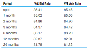 bid rate solved forward premiums on the japanese yen use the following