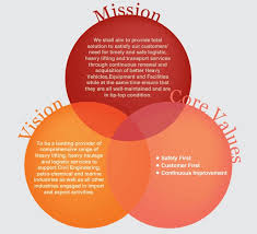 Business Intelligence Vision Statement Exles by 25 Best Mission Vision Ideas On