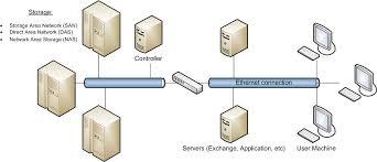 data storage solutions data storage solutions aim4technology