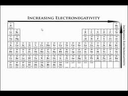 Basic Periodic Table Basic Periodic Table Trends Youtube