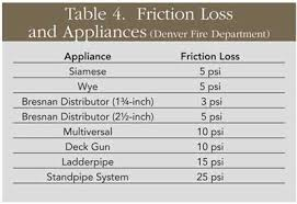 Friction Coefficient Table by Every Pump Operator U0027s Basic Equation Fire Engineering
