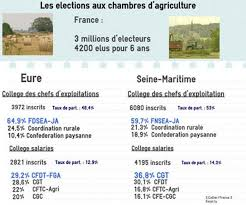 cfe chambre agriculture les résultats des élections aux chambres d agriculture en une