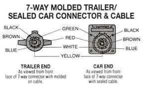 trailer plug wiring diagram 7 way flat wiring diagram and
