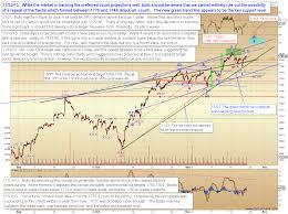 target black friday map 2013 pretzel logic u0027s market charts and analysis november 2013