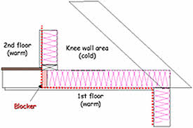 Curtain Wall House Plan Air Barrier Systems In Buildings Wbdg Whole Building Design Guide