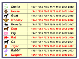find out whats your zodiac signs animals rough stuffs