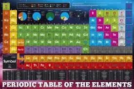 periodic table poster large periodic table of the elements laminated poster large 61cm x 90cm