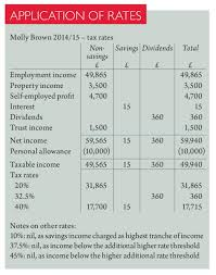 calculating an individual u0027s income tax liability
