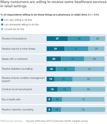 N Home Health Care by Debunking Common Myths About Healthcare Consumerism Mckinsey