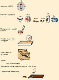 how to make a cake step by step an algorithm baking a cake