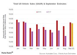 Auto Estimates by Auto Industry Optimistic About September Us Auto Sales Estimates