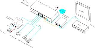 poe switch with 8 10 100m ports and gigabit combo port onv