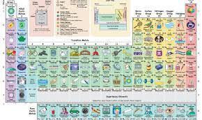 Bromine On The Periodic Table New Interactive Periodic Table Shows How Each Element Influences