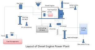 diesel power plant mechanical engineering