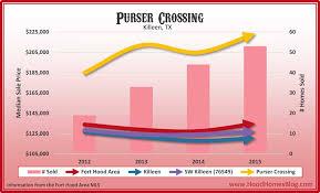Killeen Texas Map Purser Crossing 2015 Jpg