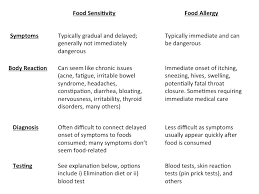 food sensitivity testing chicago aligned modern health