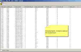 Fact Tables Managing Performance By Using Aggregate Tables In The Universe