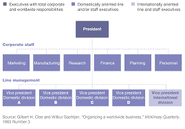 the past and future of global organizations mckinsey u0026 company