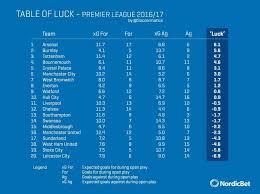 premier league goals table the luckiest team in the premier league