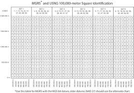 500 Sq Meters by Mgrs And Usng 100 000 Meter Square Identification