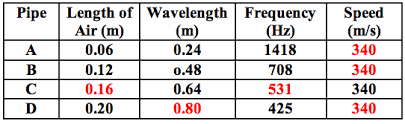 physics classroom wave speed answers 28 images boundary