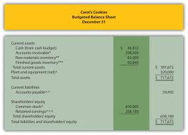 Operating Budget Template by Managerial Accounting 1 0 Flatworld