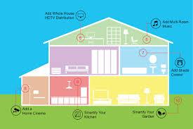 smart houses circify smart houses