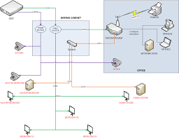 Home Lan Network Design 18 Cat6 Home Network Design Raspberry Pi Network Tips And