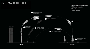 spacex u0027s planned mars rocket will be reused 1 000 times the verge