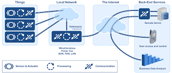 The Internet Of Things And by Part 1 Iot Devices And Local Networks Micrium