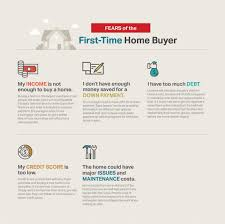 understanding the first time home buyer