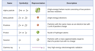 21 2 nuclear equations chemistry libretexts