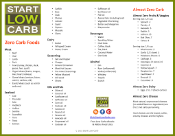 70 zero carb foods list for atkins induction or ketosis diet